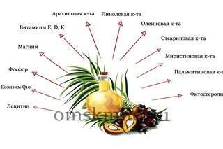 Полезные свойства кокосового масла. Виды и химический состав