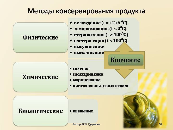 Виды консервирования продуктов