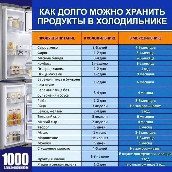 Сроки хранения пастеризованного молока: сколько хранится натуральное и как правильно в домашних условиях, можно ли в холодильнике