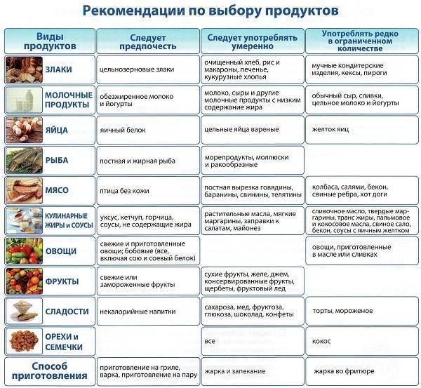 Диета при молочнице (кандидоз) у женщин, список продуктов питания при лечении - medside.ru