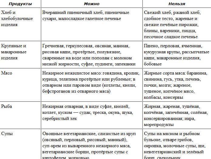 Диета при гастрите: правила, разрешенные и запрещенные продукты