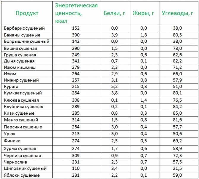 Самые низкокалорийные орехи: список, полезные свойства и особенности