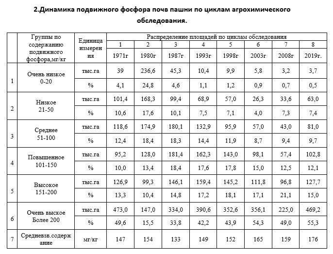 Гост р 53381-2009 почвы и грунты. грунты питательные. технические условия, гост р от 20 августа 2009 года №53381-2009