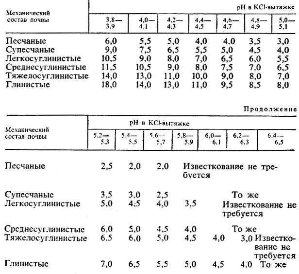 Почва: комплексная агрохимическая оценка