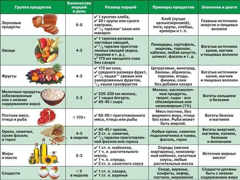 Орехи при сахарном диабете 2 типа