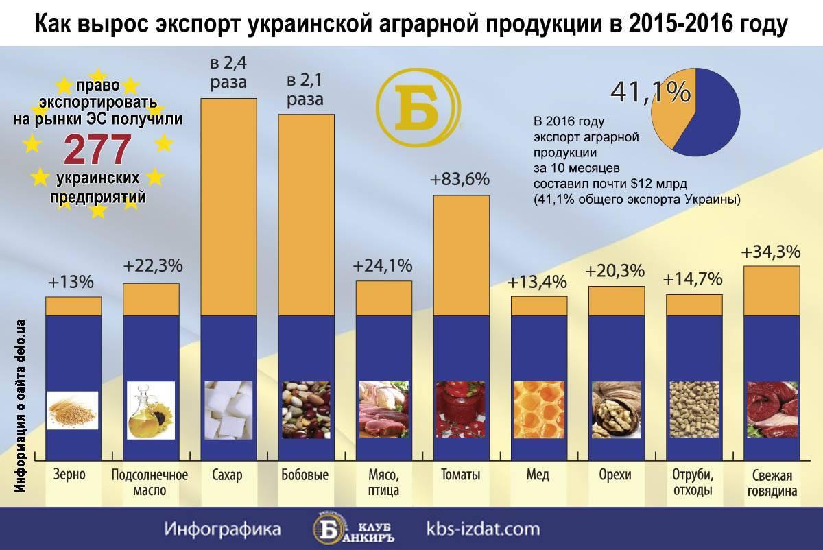 Где растет арахис в природе, в каких странах его выращивают? этапы роста земляного ореха