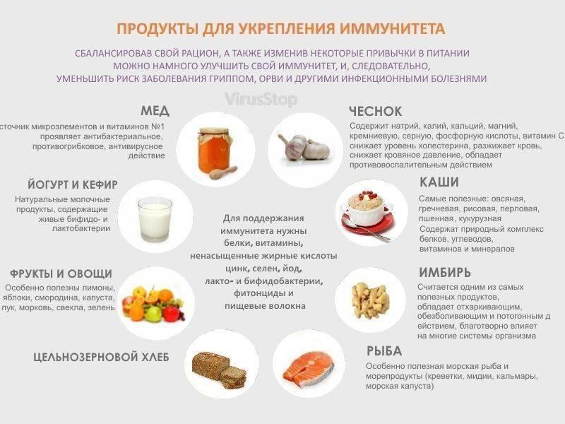 Диета при молочнице: правила питания, список продуктов, меню и советы :: syl.ru