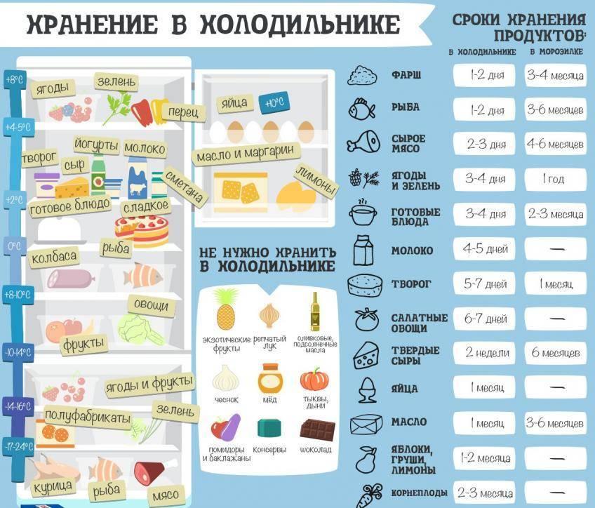 Сколько можно хранить разведенную смесь в бутылочке: при комнатной температуре без холодильника