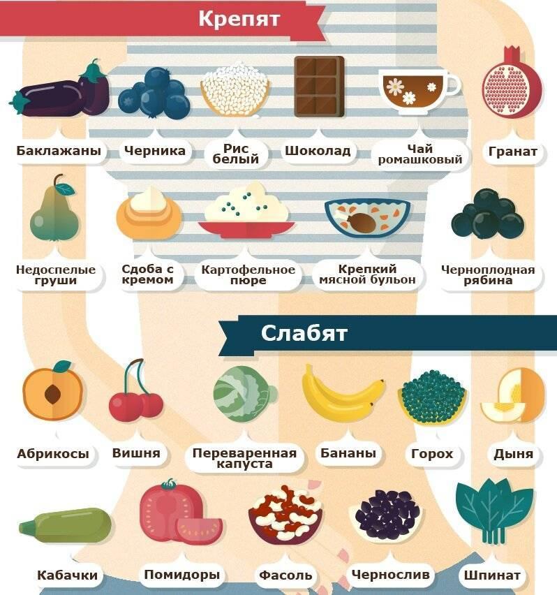 Продукты которые слабят кишечник