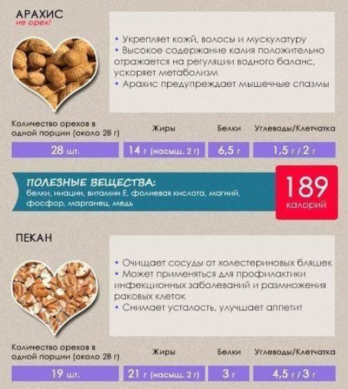 Польза и вред арахиса — 10 свойств для организма человека, а также противопоказания и состав