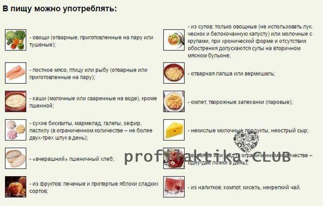 Можно ли есть грецкий орех при панкреатите поджелудочной железы