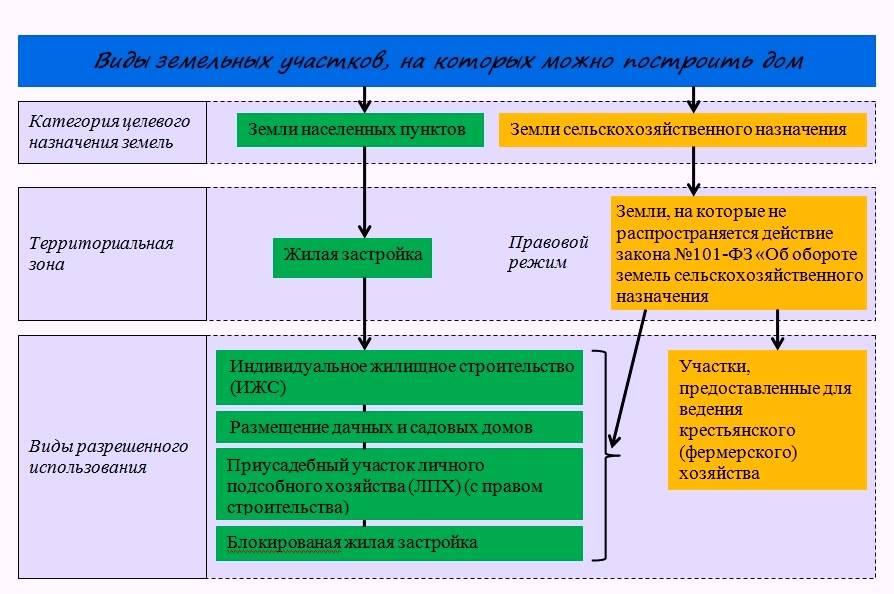 Изменение назначения земельного участка. пошаговая инструкция