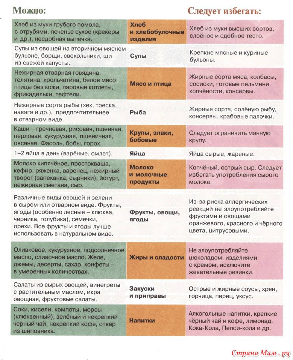Фундук - польза и вред для организма