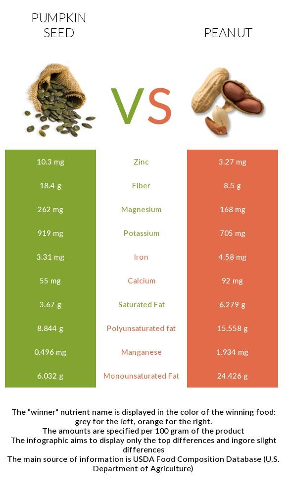 Химический состав бразильского ореха: какие витамины, минералы, микроэлементы содержатся, богат ли селеном, чем отличается от иных орешков, полезен или вреден?
