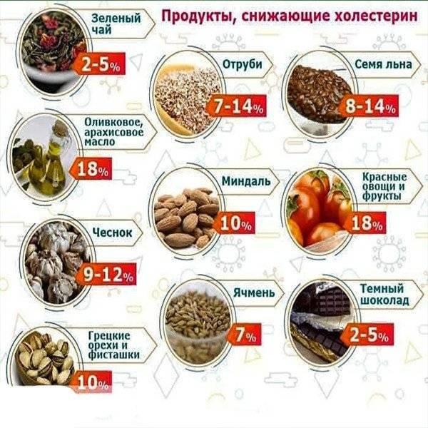 Орехи и холестерин: грецкие, миндаль, арахис, кедровые, какие лучше снижают холестерол