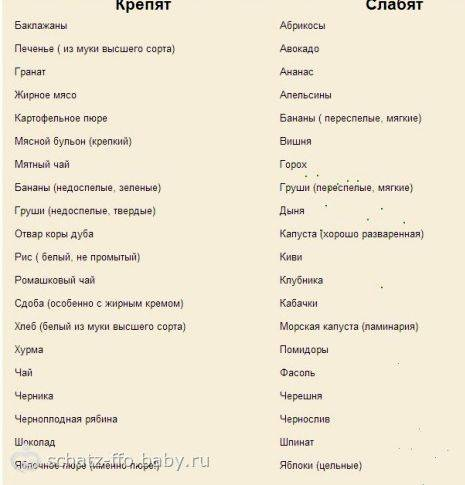 Хурма слабит или крепит, как она влияет на работу кишечника