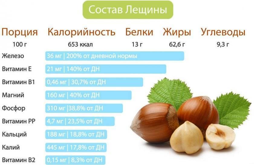 Калорийность орехов - мое здоровье