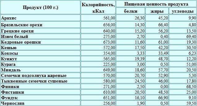 Грецкий орех: калорийность на 1 шт. и 100 гр