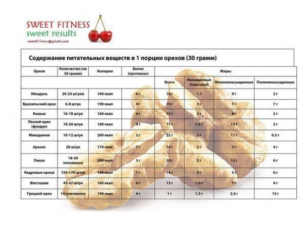 Какие орехи можно есть при похудении на диете - таблица калорийности, польза для женщин и состав