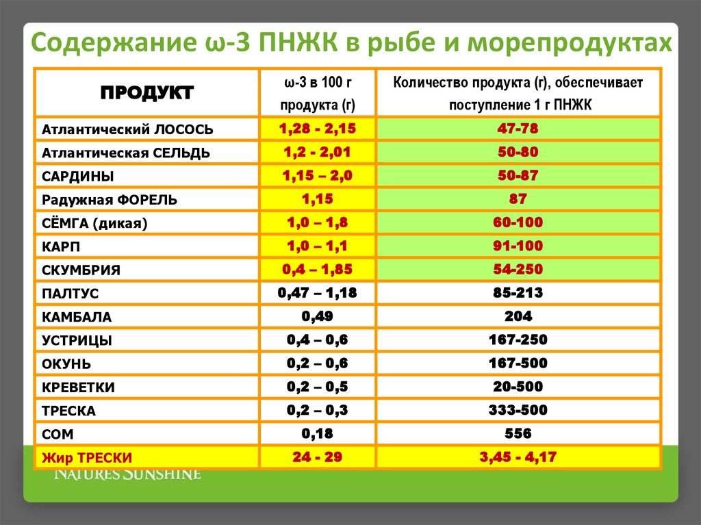 Самые вредные и самые полезные продукты питания. цинк, железо и другие микроэлементы, состав и совместимость продуктов - medside.ru