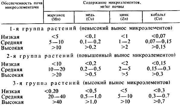 Гост р 56157-2014 почва. методики (методы) анализа состава и свойств проб почв. общие требования к разработке (переиздание)