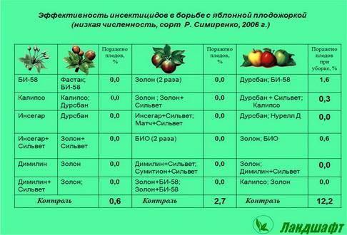 Защита ореха от вредителей и болезней – stiri agricole din moldova...