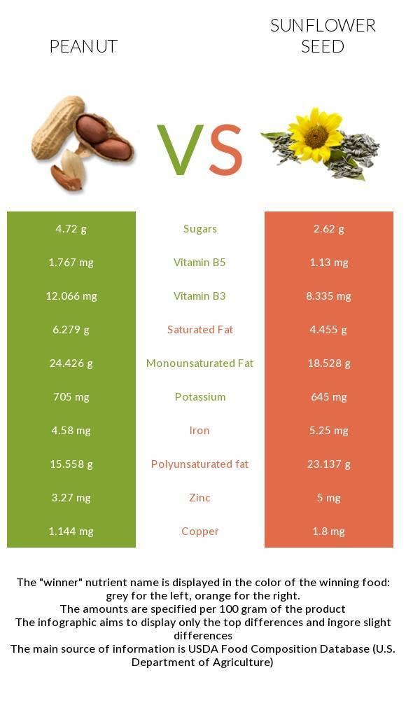 Состав витаминов и микроэлементов в арахисе