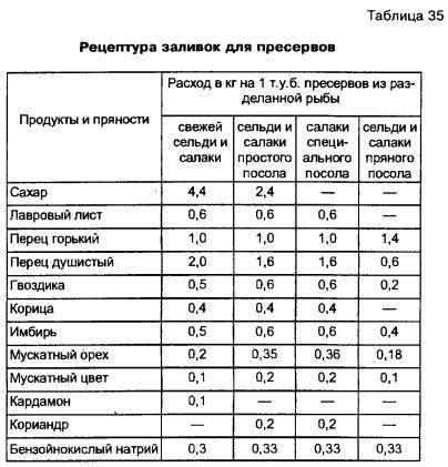 Сборник технологических инструкций по обработке рыбы. том 1 - ти №1.doc