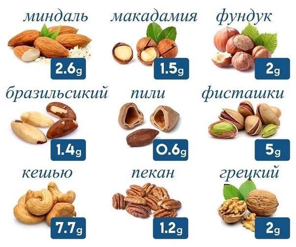 Можно ли кушать орехи при запоре