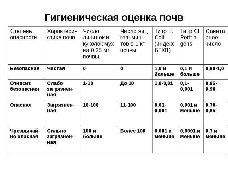 Гост р 53381-2009 почвы и грунты. грунты питательные. технические условия