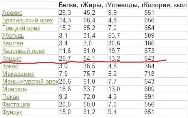 Таблица калорийности разных видов орехов