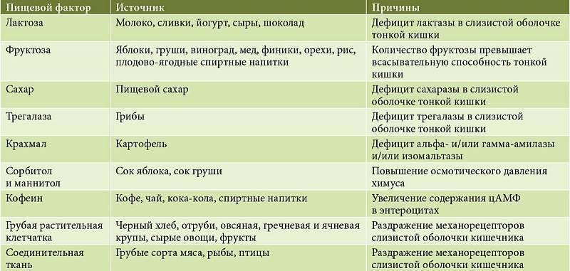 Продукты, которые способствуют запорам