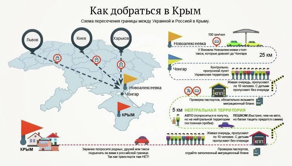 Как попасть в украину сейчас во время карантина в ноябре 2020